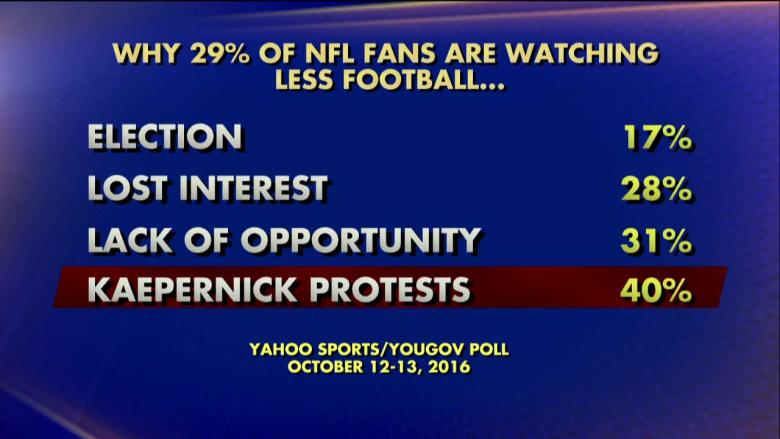 NFL Ratings Decline on Heel of Kaeperick Protests and NFL Boycott